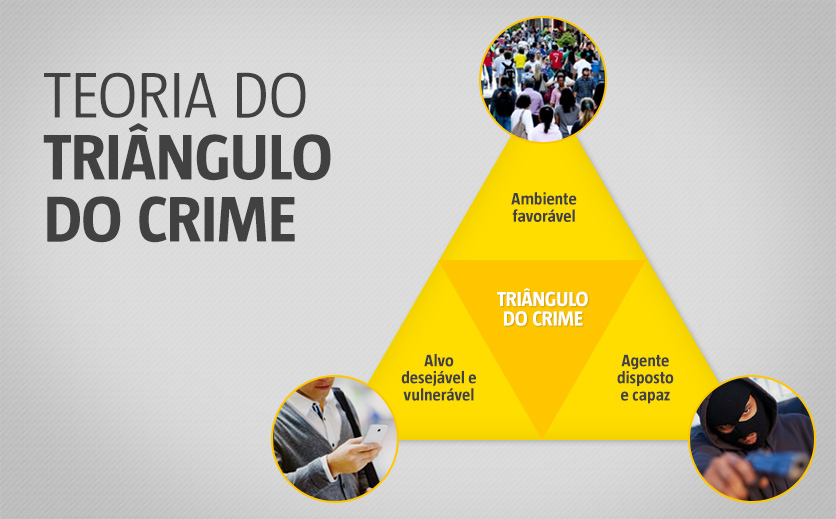 Teoria do Triângulo do Crime